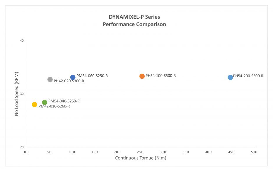 Dynamixel-P Series Performance Comparison