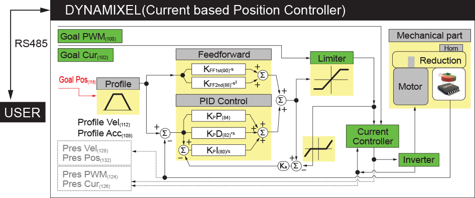 Sophisticated Control Architecture