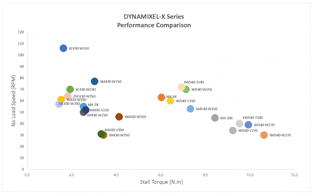 Dynamixel-X Series Performance Comparison