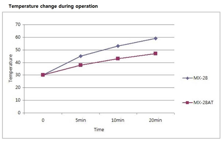Temperature change during operation
